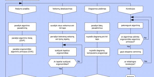 Vizualinė algoritminė kalba Drakon
