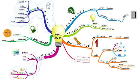 Kas yra mind map?